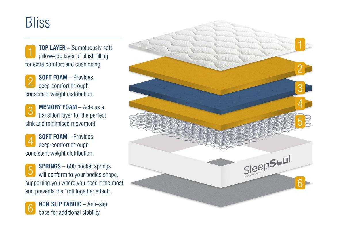 birlea mattress descriptions bliss class=